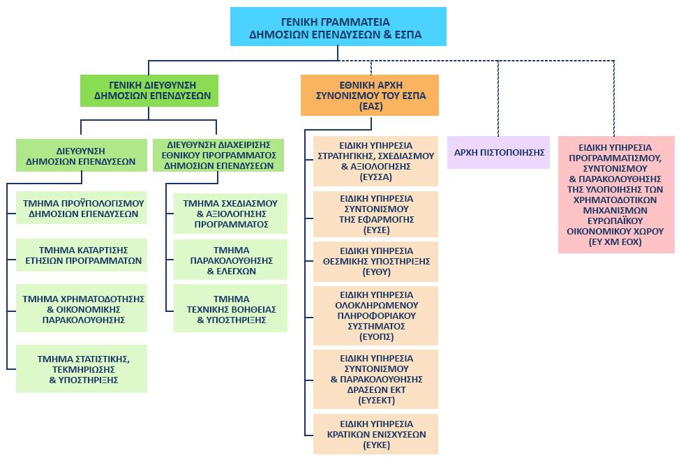 Οργανόγραμμα Γενικής Γραμματείας Δημοσίων Επενδύσεων και ΕΣΠΑ